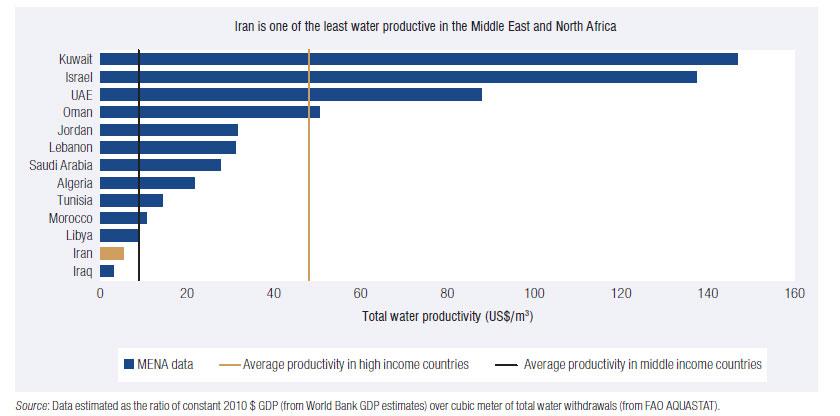 امنیت آب در ایران